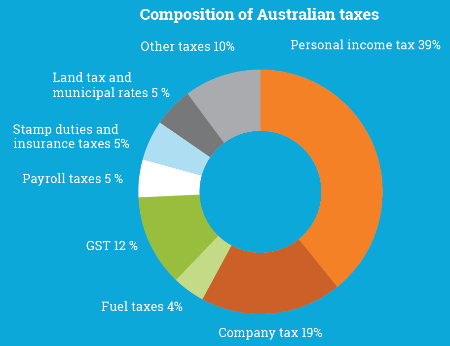 Composition of Australian taxes